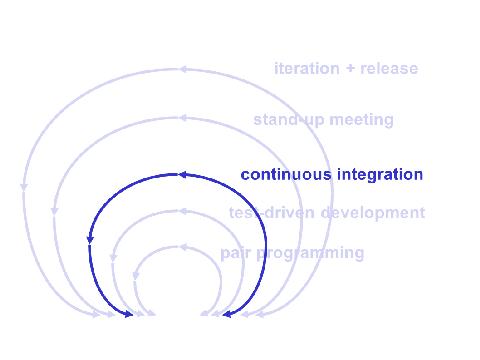 Agile Feedback Loops