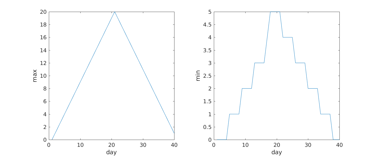 Programming with MATLAB: Plotting data