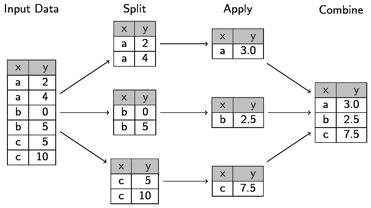 Split-Apply-Combine