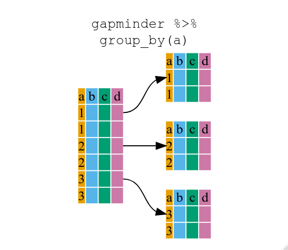 https://swcarpentry.github.io/r-novice-gapminder/fig/13-dplyr-fig2.png