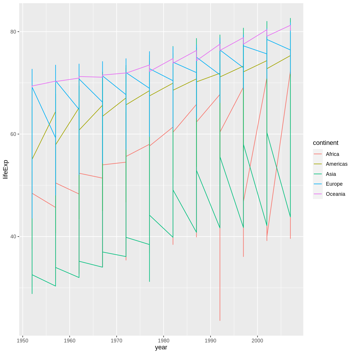 R for Reproducible Scientific Analysis: Creating Publication