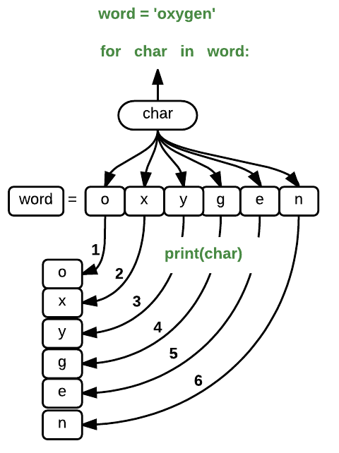 Programming with Python: Repeating Actions with Loops