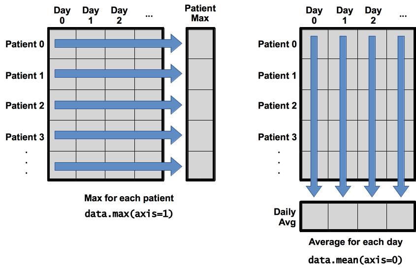 Programming with Python